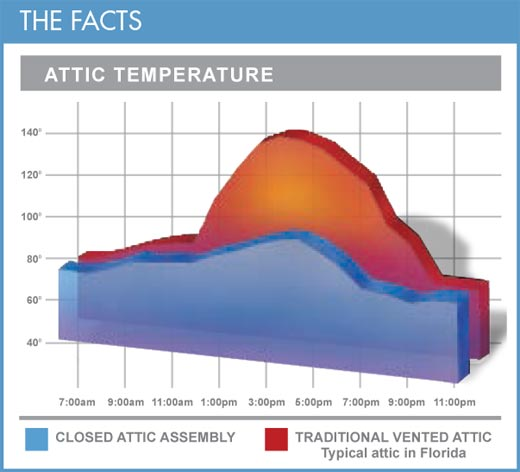 attic venting and temperature
